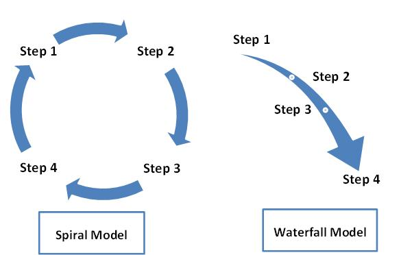 Spiral model of sdlc in the layman s language vcare for Waterfall method steps